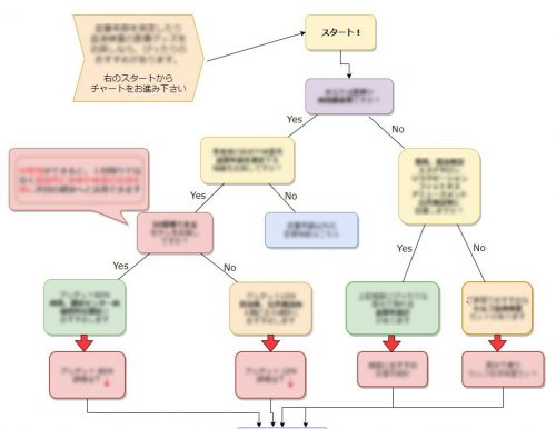 APIのチャート製作で UX/UIも秀悦なウェブ表示できます